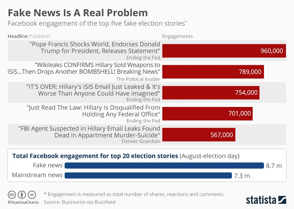 fake-news-problem