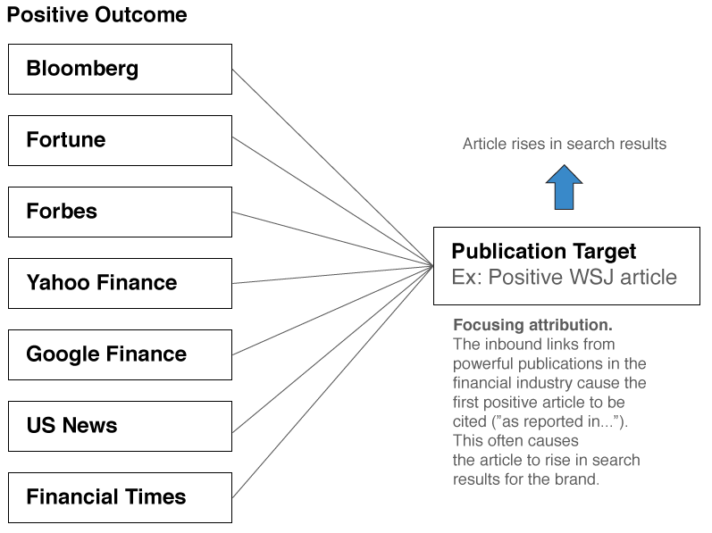 SEO for financial firms graph
