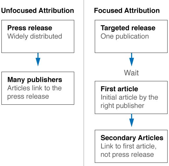 focused-attribution