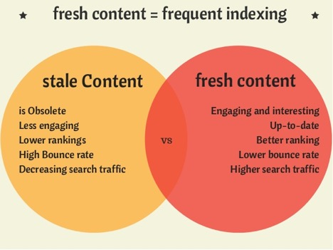 fresh content frequent indexing