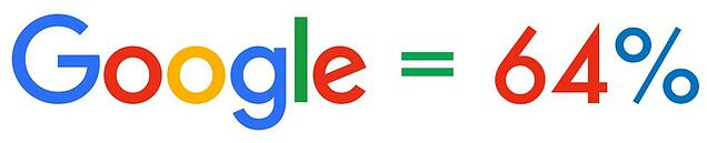 google accounts for 64% of search engine usage
