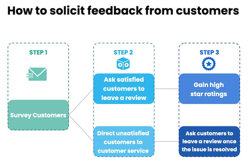 how to solicit feedback from customers