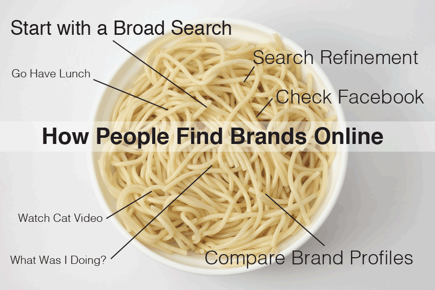 how-people-find-brands