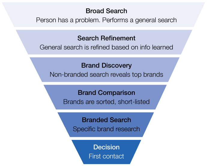 the search funnel