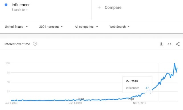influencer search interest over time
