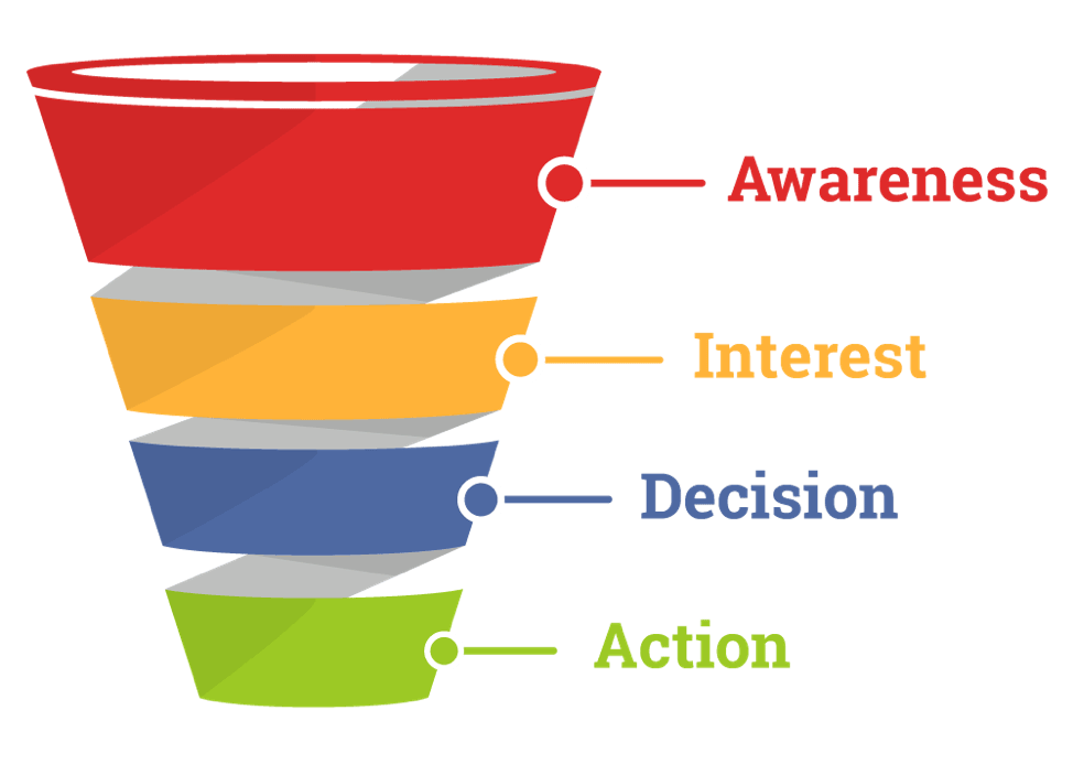 Classic-sales-funnel-1