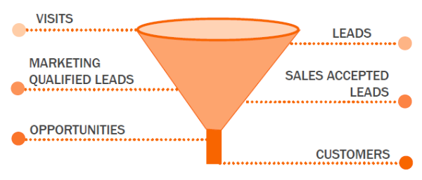 marketingfunnel.png