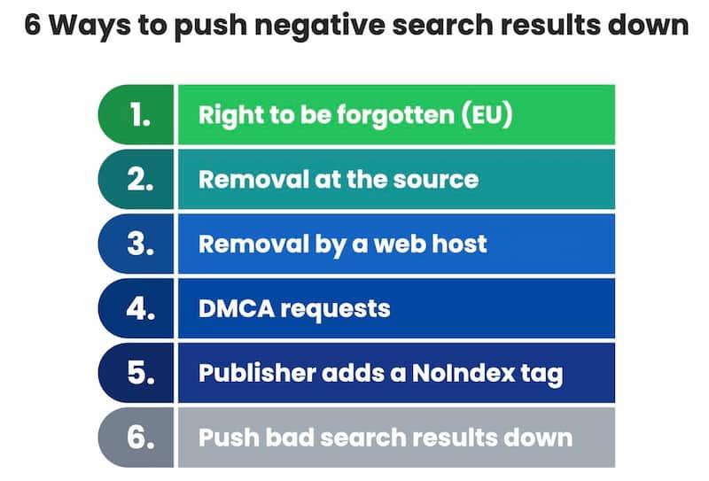 negative search results