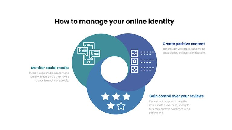online identity management