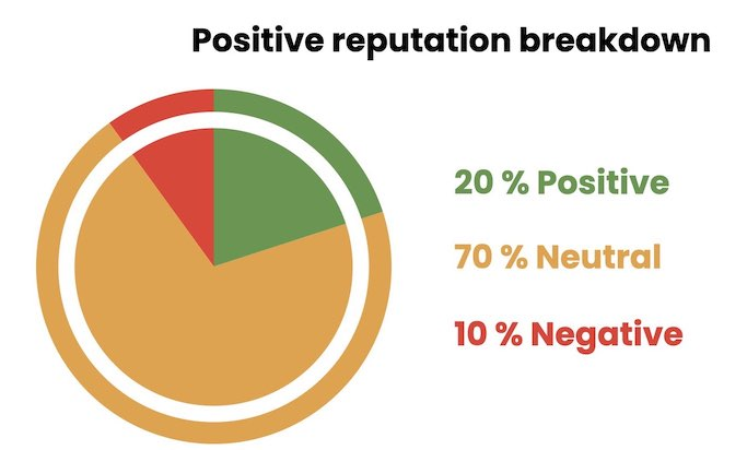 positive reputation breakdown
