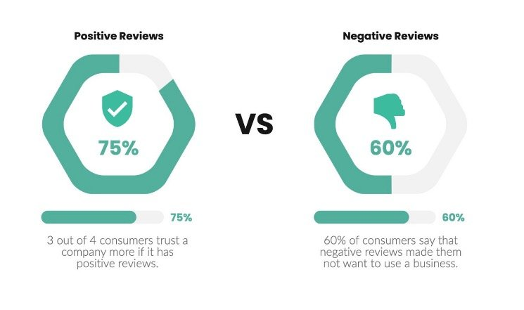positive vs negative reviews