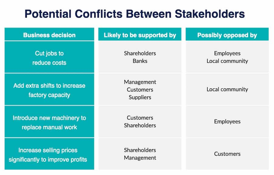potential conflicts between stakeholders