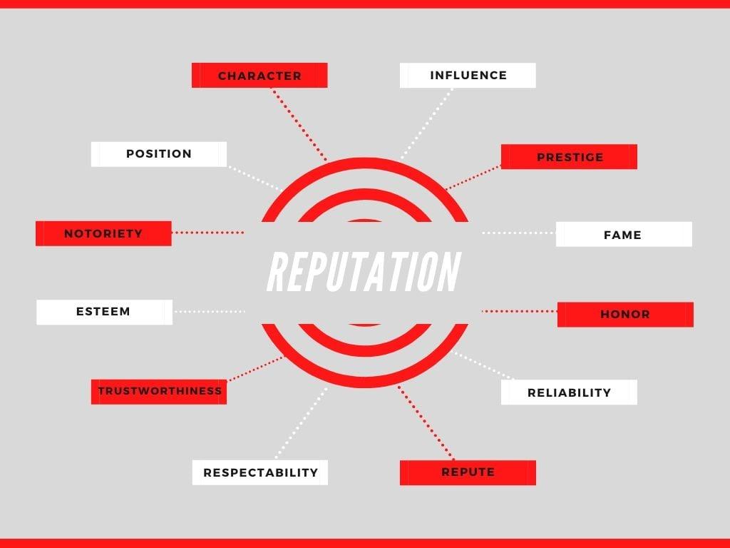 reputation synonyms