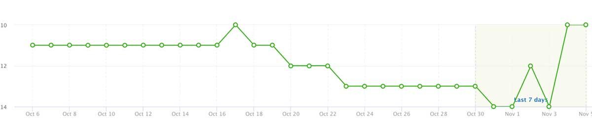 semrush-chart
