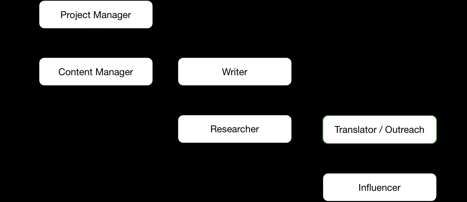 seo-outreach-diagram