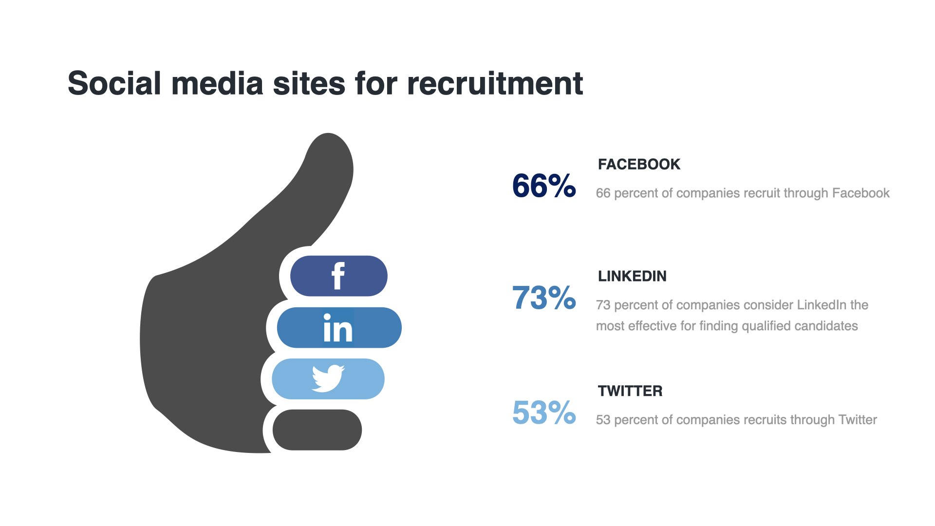 social media sites for recruitment