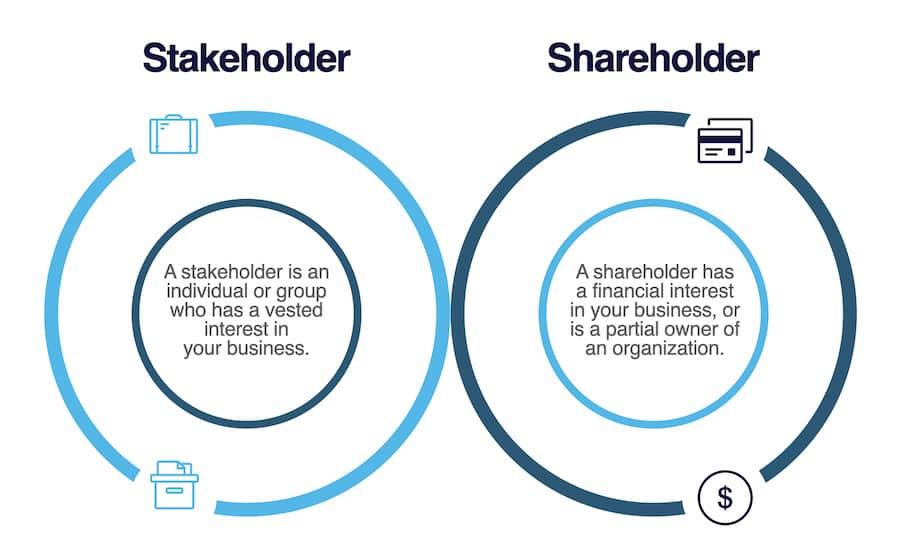 stakeholder v shareholder