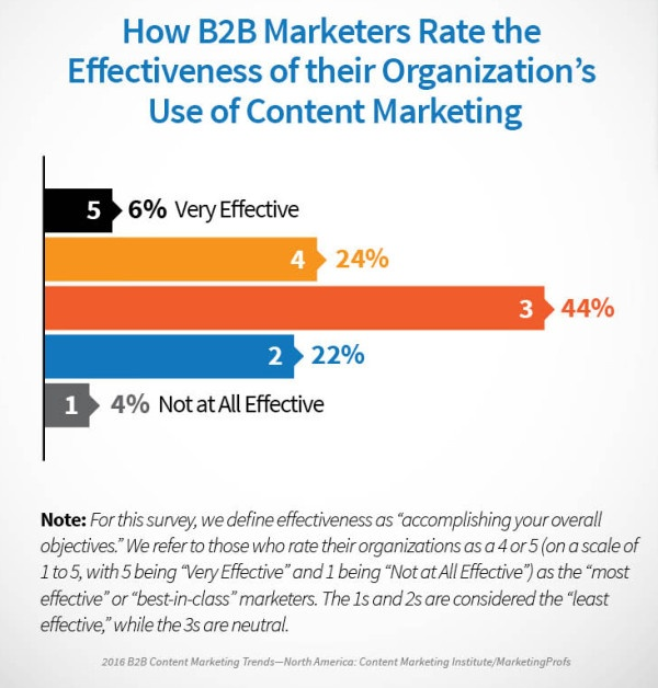 rating the effectiveness of content marketing