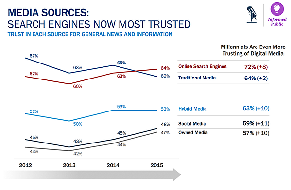 search engines most trusted