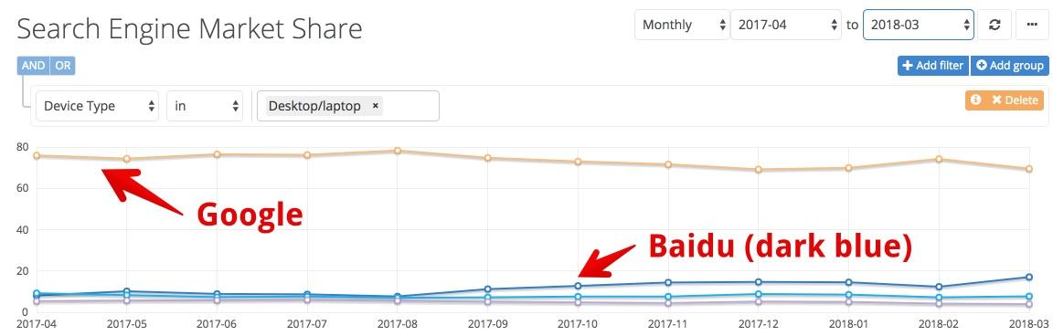 search-market-share-google-baidu