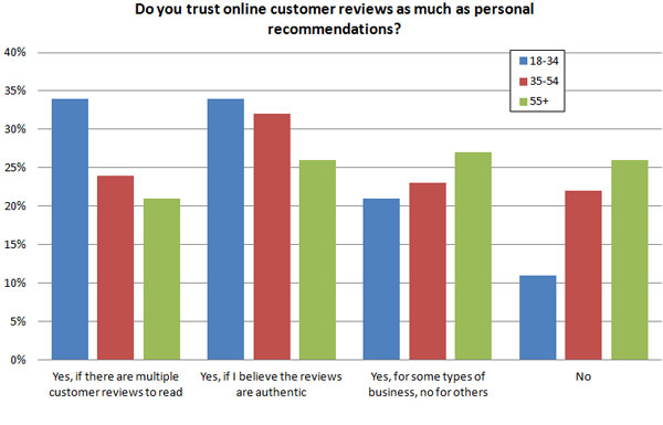 trust-online-reviews