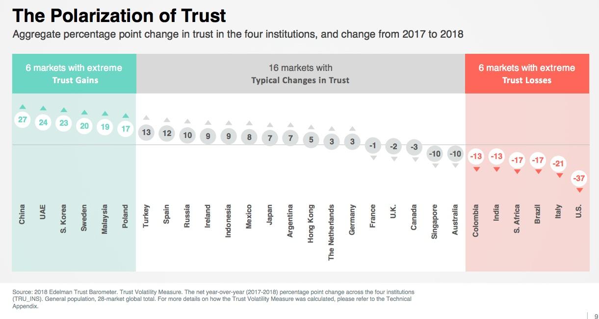 trust-polarization
