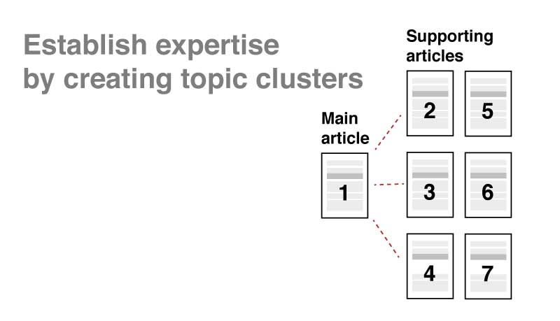 topic cluster map