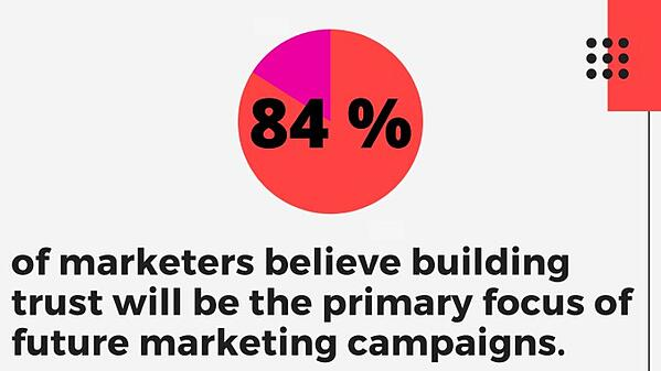 trust-focus-of-marketing-campaigns