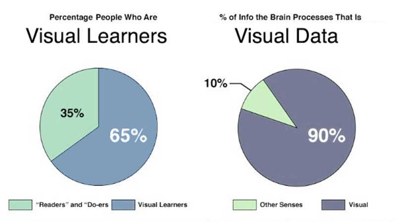 visual learners graphic