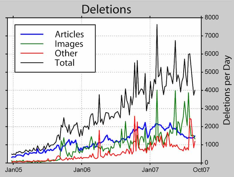 chart of wikipedia page deletions over time