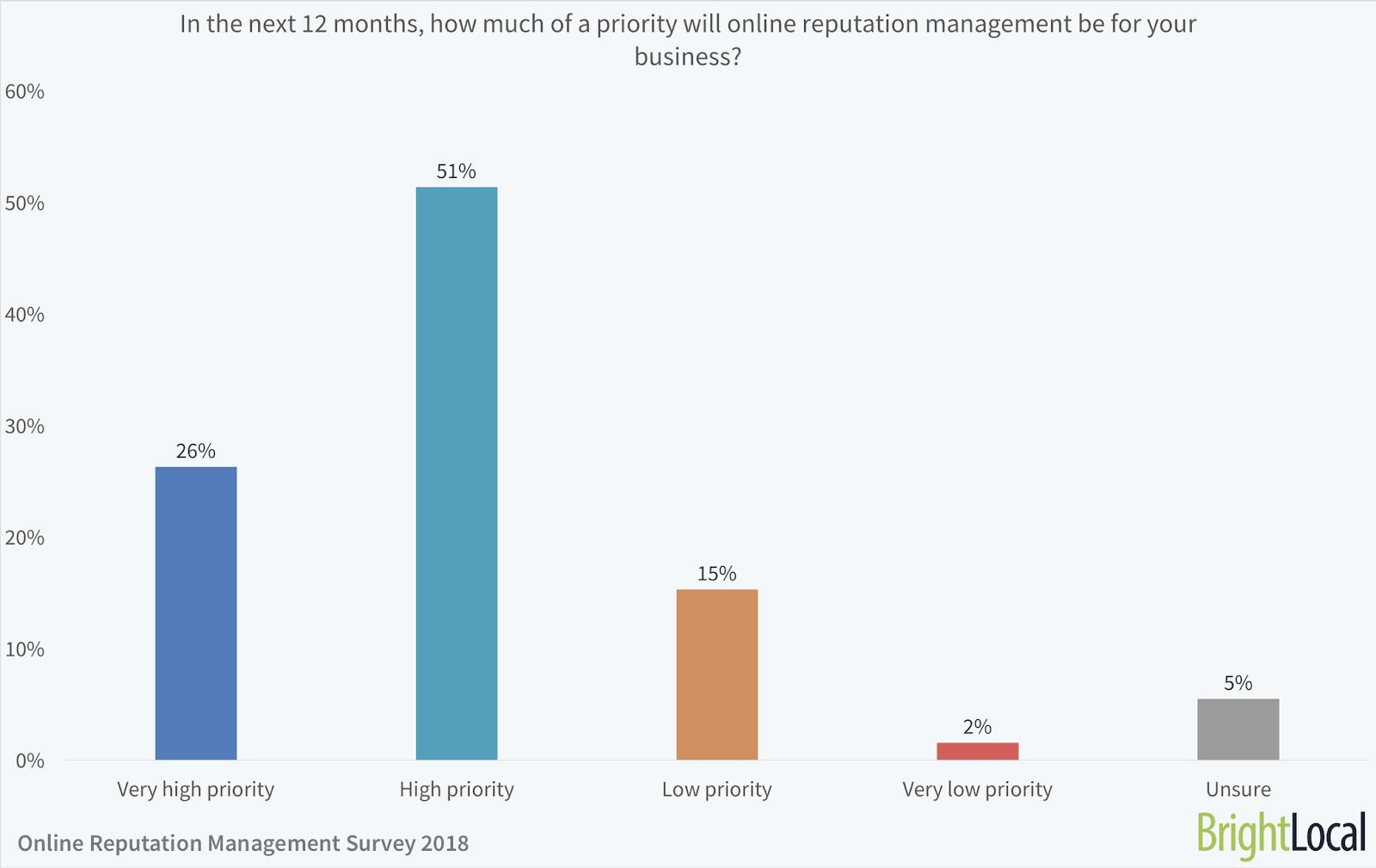 Online Reputation Management Survey - BrightLocal