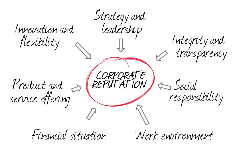 Corporate Reputation | MeaningCloud