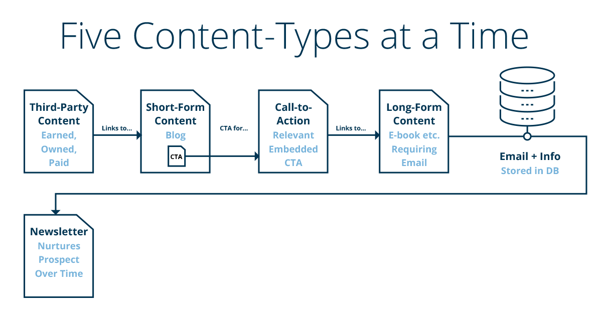 Content Efficiency: Five Types to Create Simultaneously